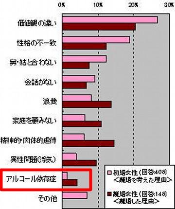 アルコール依存症の末路、離婚率のグラフ